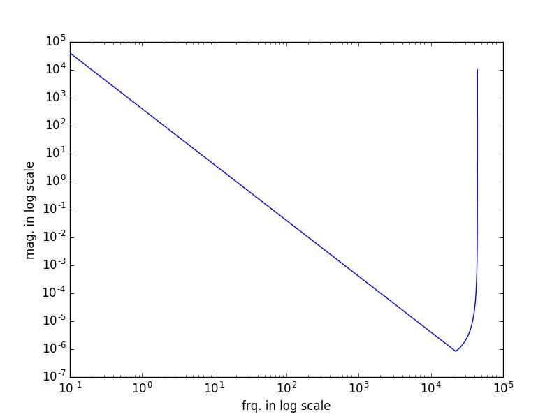 1/f^2の修正.png