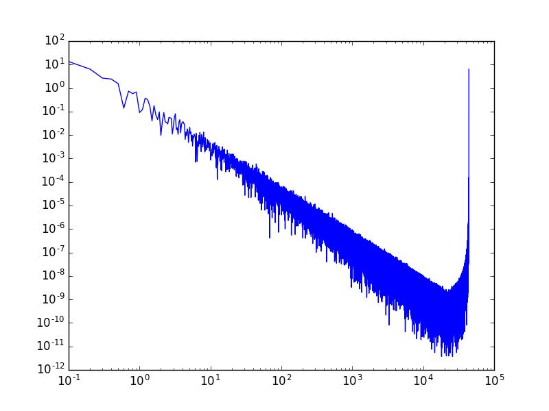 1/f^2を、ホワイトノイズのスペクトルにかけた.png